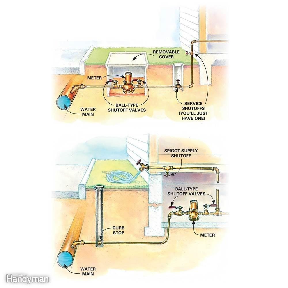 Найдите свой главный водный запорный клапан