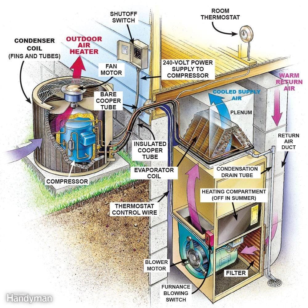 air conditioner diagram