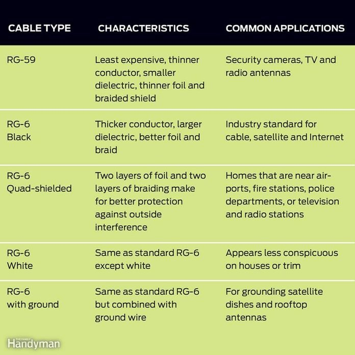 Use the Proper Coaxial Cable