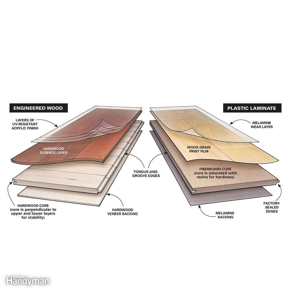 How To Choose Laminate Flooring A Buyer S Guide The