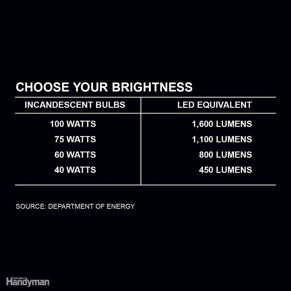 Brightness: Forget Watts?Think Lumens