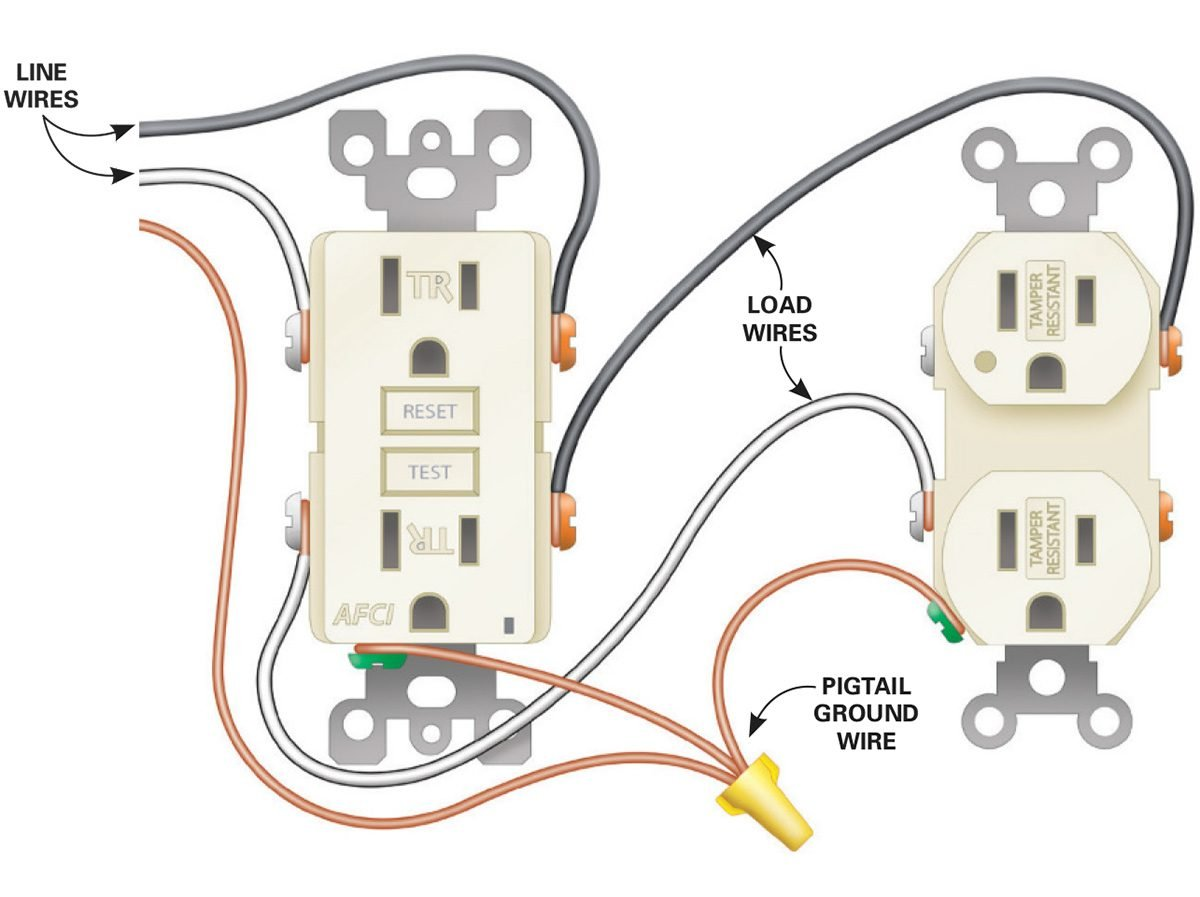 How To Install Electrical Outlets In The Kitchen Family Handyman Sink Diagram Free Online Image Schematic Wiring Figure B For Afci Receptacle