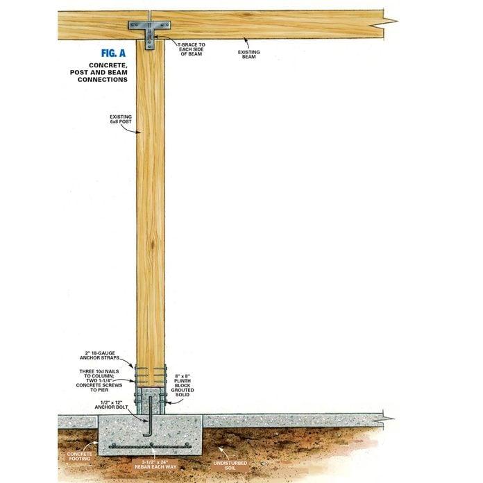 Figure a load bearing posts
