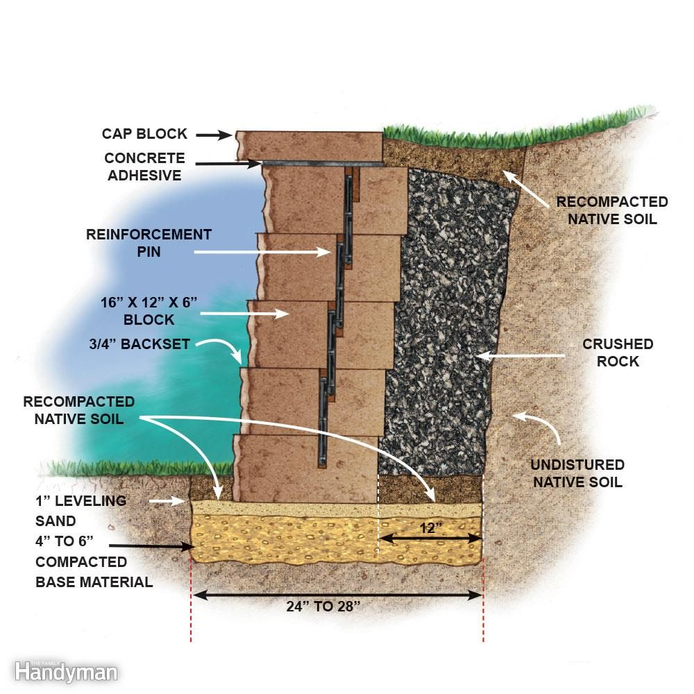 Keep space between tiers of landscape retaining wall blocks