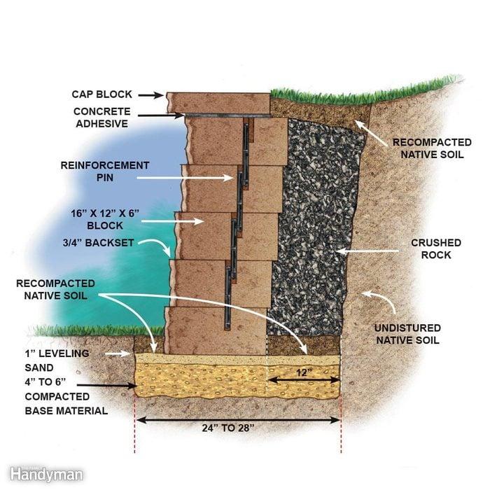 Keep space between tiers of landscape retaining wall blocks