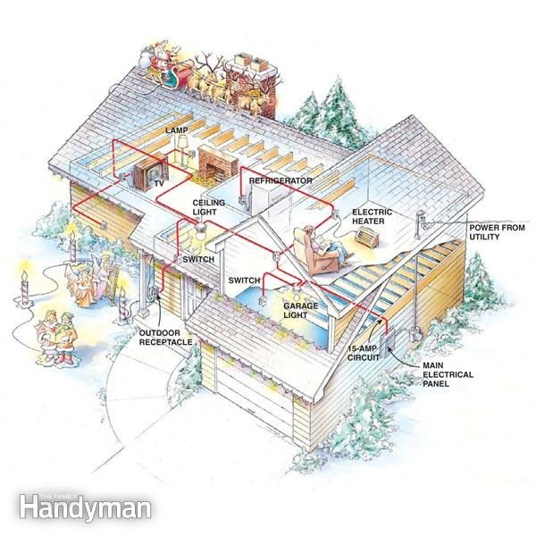 Preventing Electrical Overloads The Family Handyman