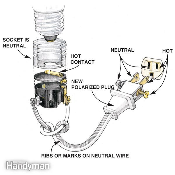 Wiring a Plug: Replacing a Plug and Rewiring Electronics | Family ...