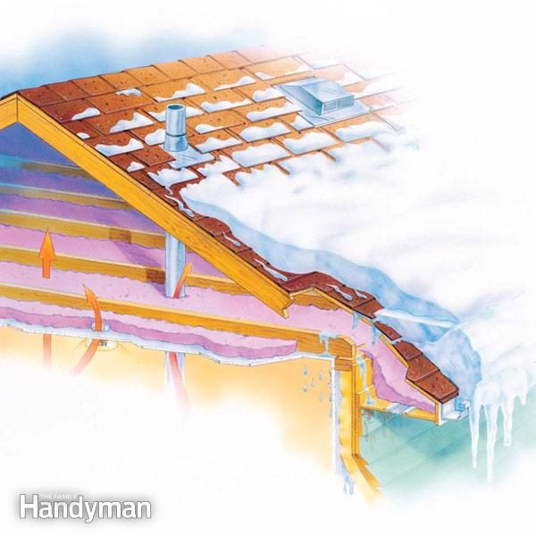 FH00SEP_ICEDAM_01 2. Ice Dams ...