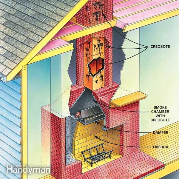 When To Do Chimney Cleaning And Flue Cleaning The Family Handyman