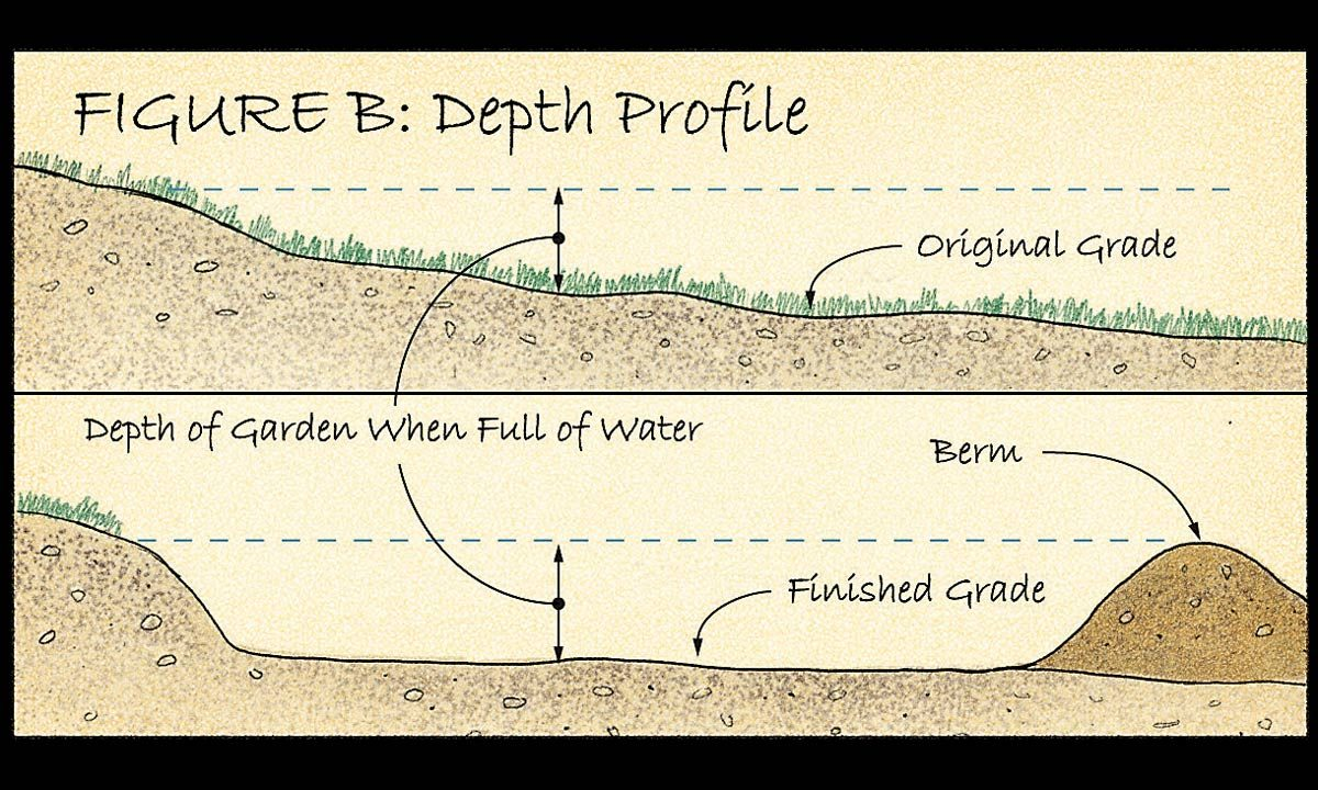 How to Build a Rain Garden in Your Yard Rain Garden Discharge Sump Design on sprinkler discharge, effluent discharge, drainage discharge, pump discharge, water discharge, condensate discharge,