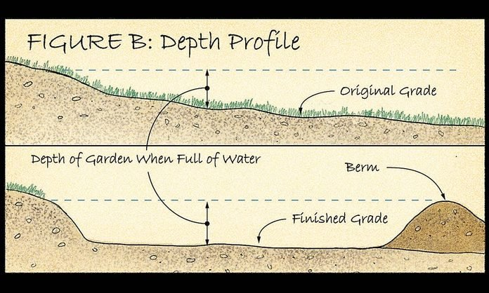 rain garden depth