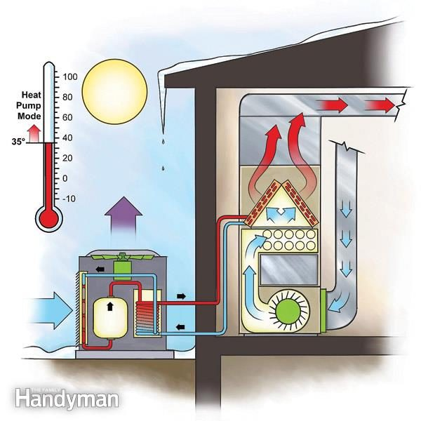 Efficient Heating Duel Fuel Heat Pump The Family Handyman