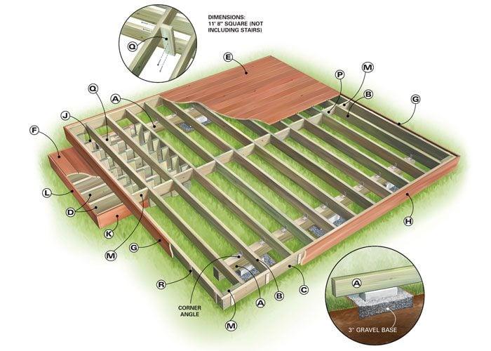 Backyard decks build an island deck the family handyman for Deck plans and material list
