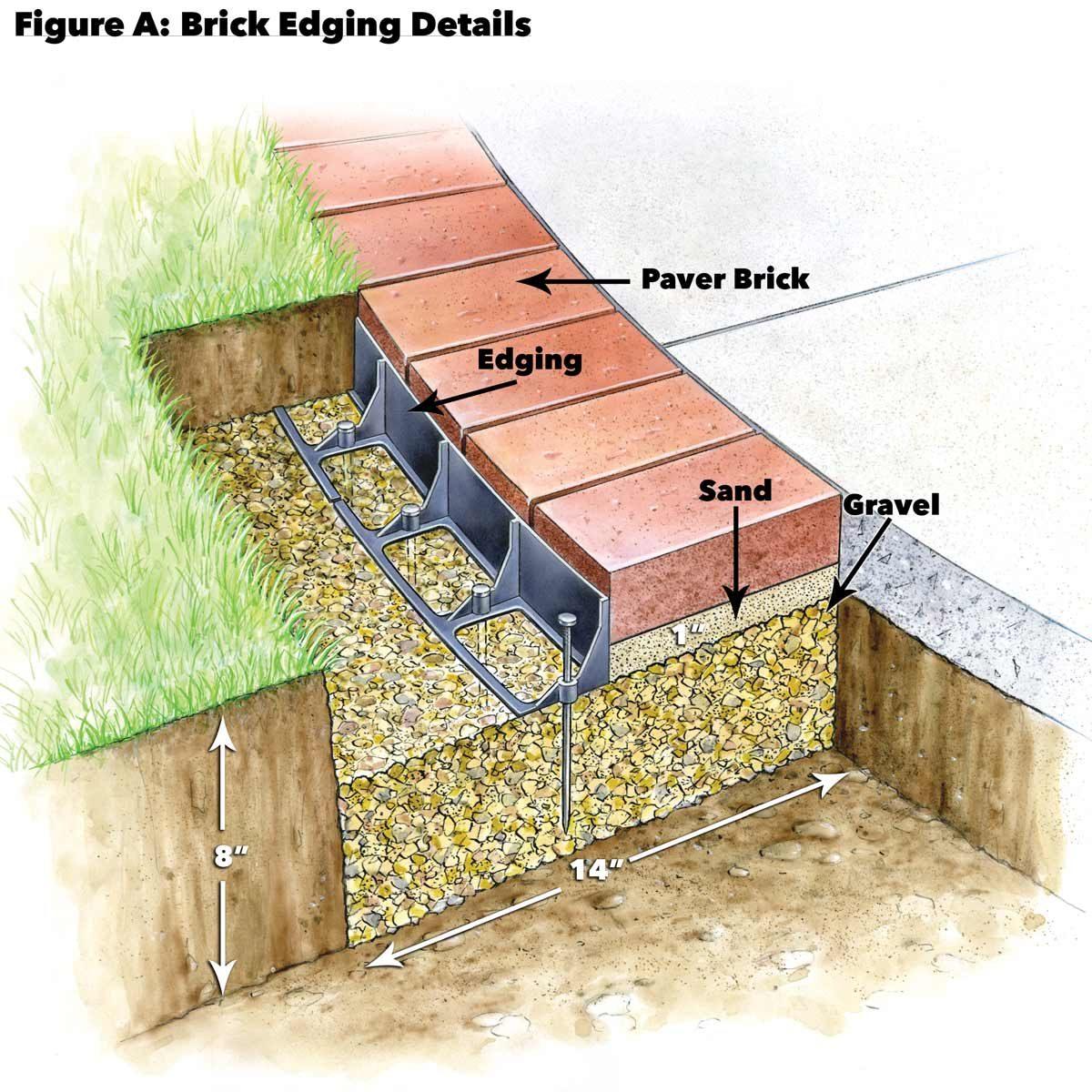 figure a brick edging detail