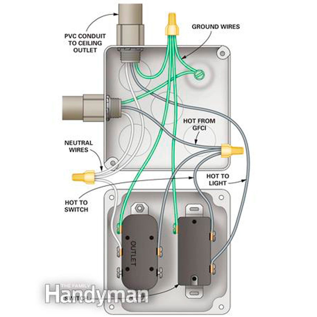 figure b: outlet and switch wiring