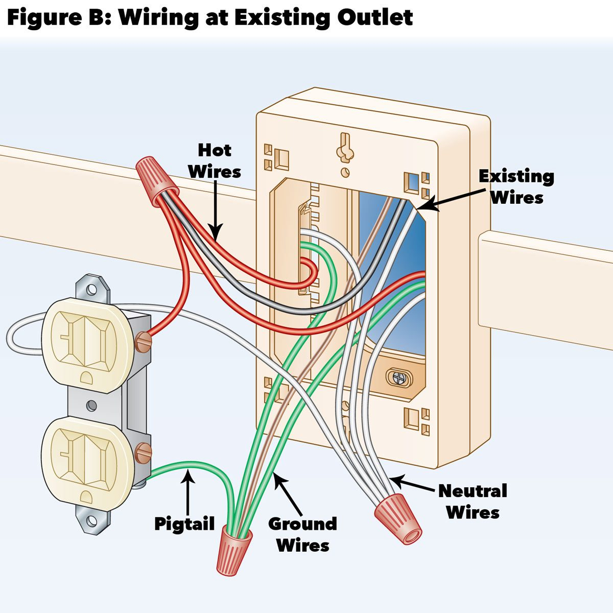 How To Add Outlets Easily With Surface Wiring Family Handyman
