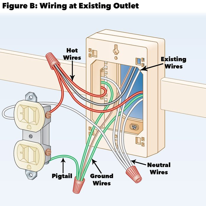 How to Add Outlets Easily With Surface Wiring (DIY) | Family Handyman | Addition To Home Wiring |  | The Family Handyman