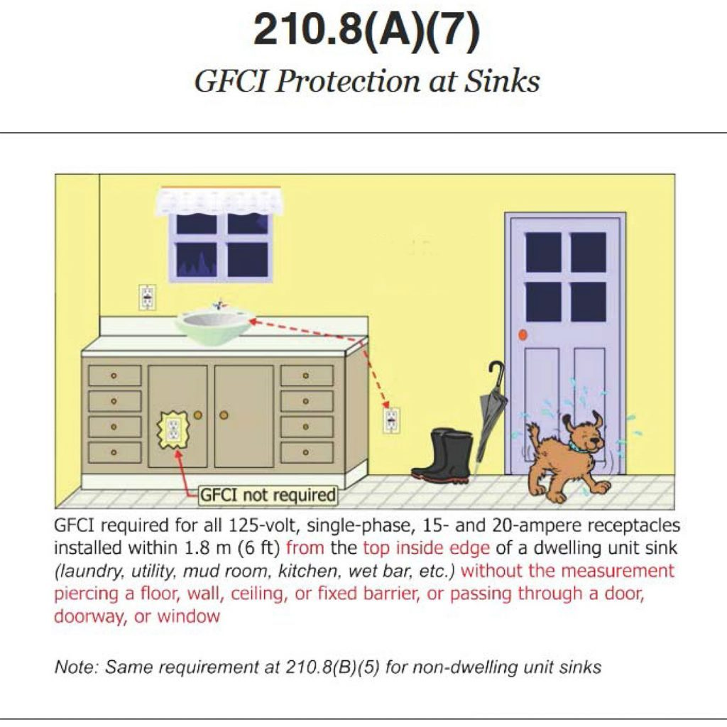 A diagram showing GFCI protection at sinks | Construction Pro Tips