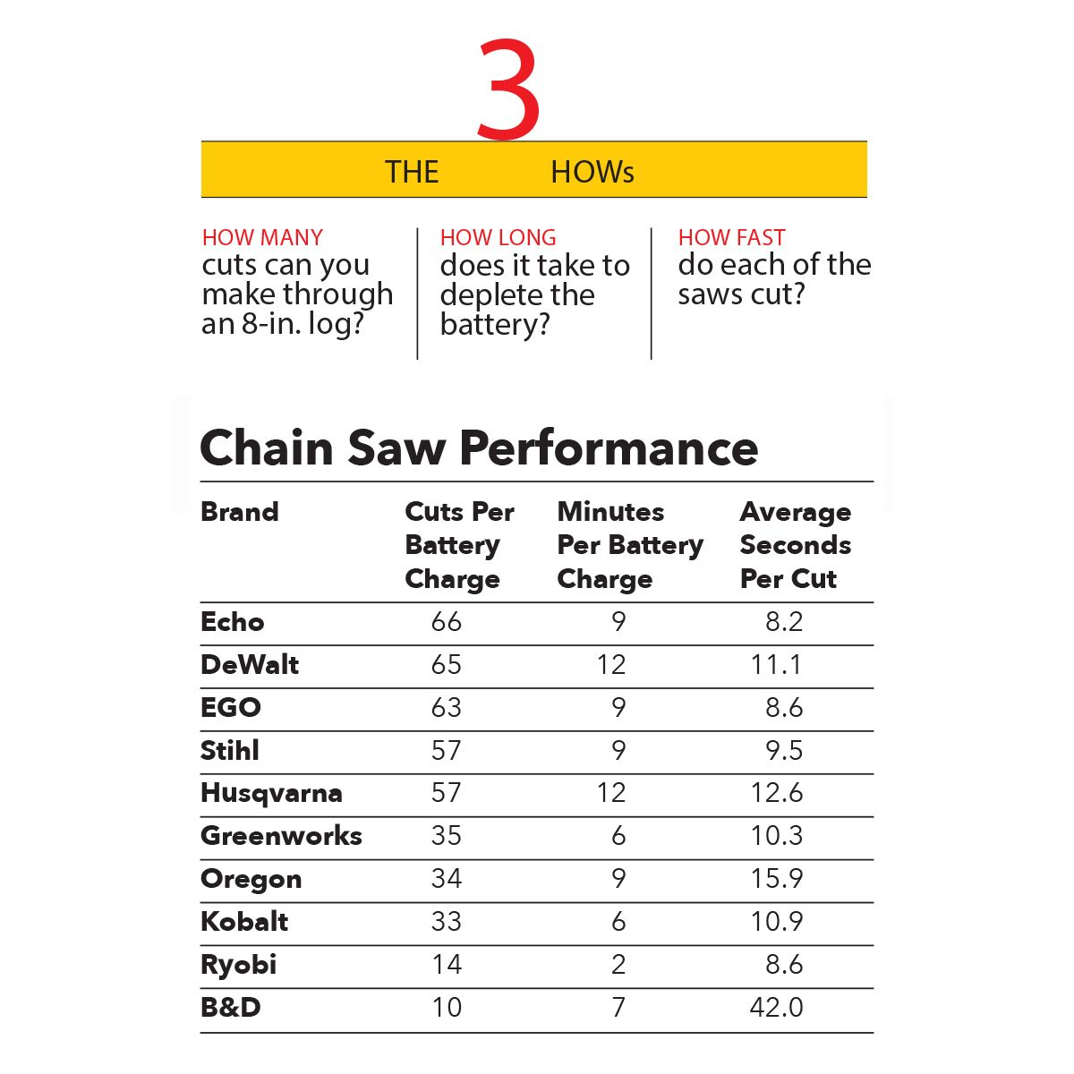 Comparing Cordless Chain Saws