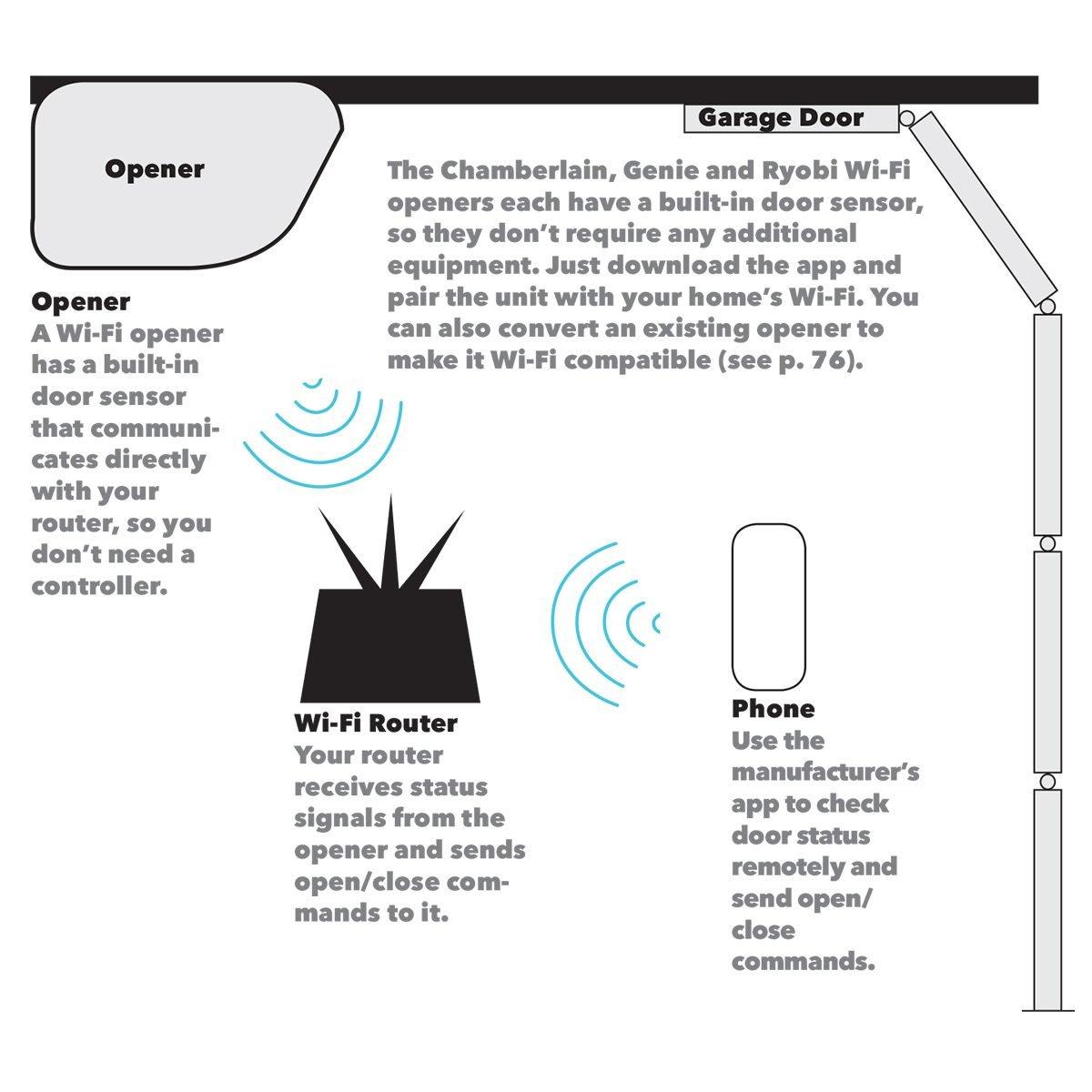 Wi-fi garage door opener