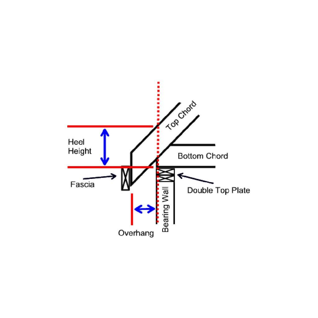 A diagram showing truss heel height | Construction Pro Tips