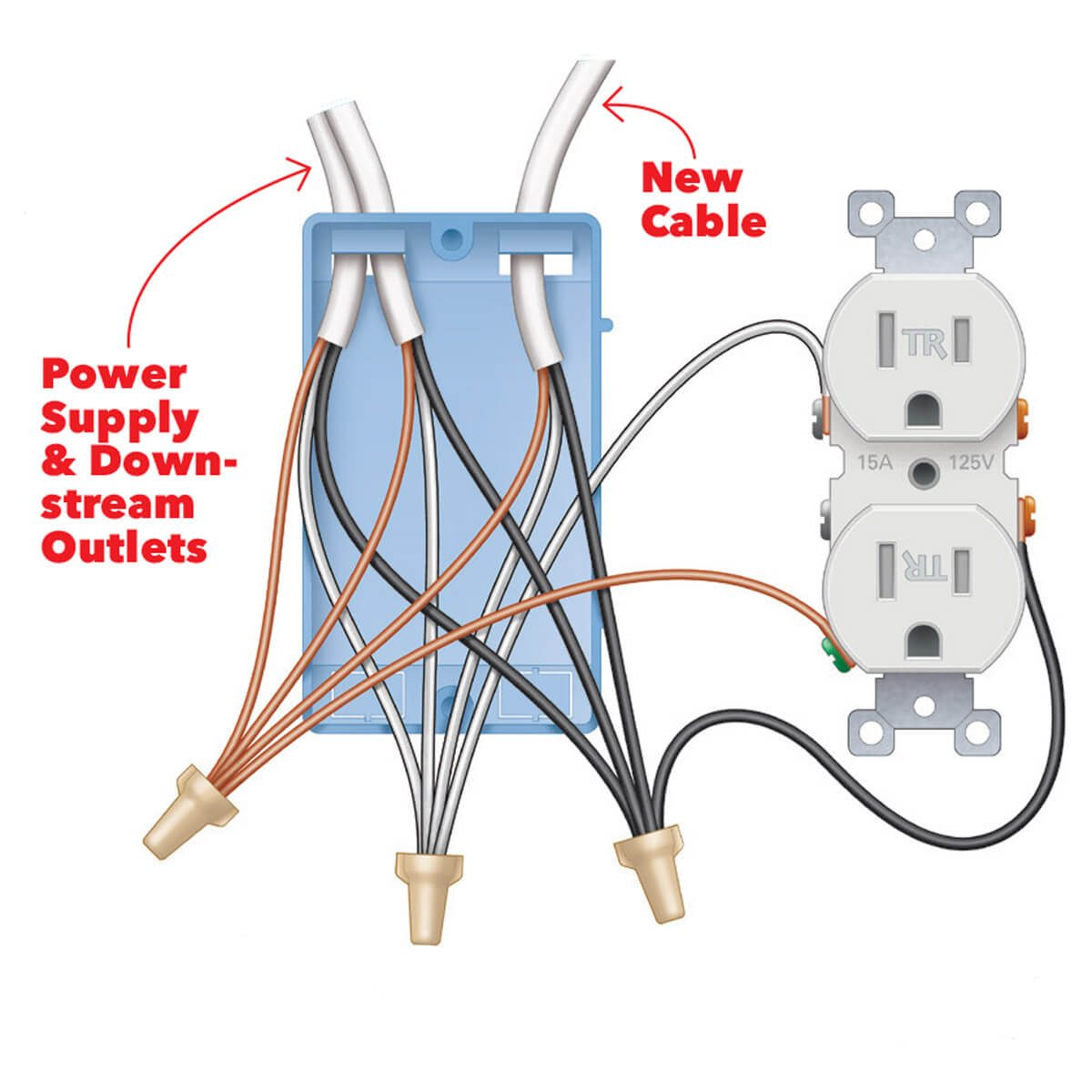 Wiring A Usb Receptacle Getting Ready With Diagram Up Plug Sockets Install Super Easy Outlet The Family Handyman Rh Familyhandyman Com Socket Micro