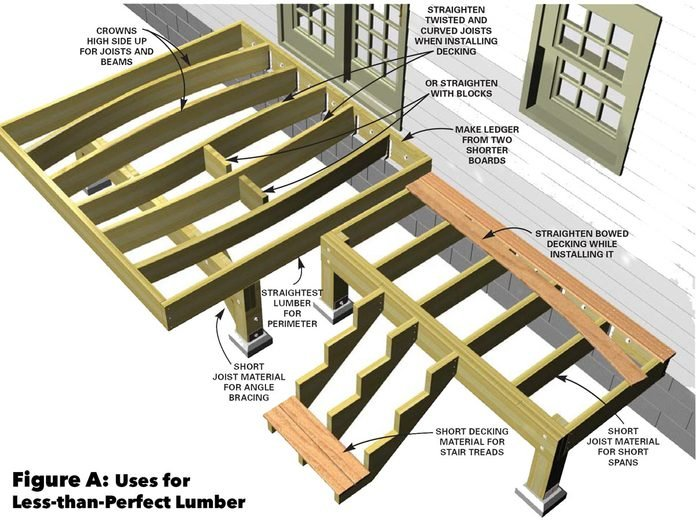 Figure A: Uses for Less-than-Perfect Lumber