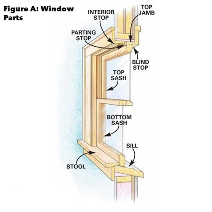 figure a replace double hung window how to replace a window frame