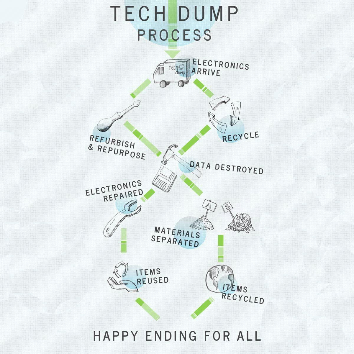 tech dump electronic recycling