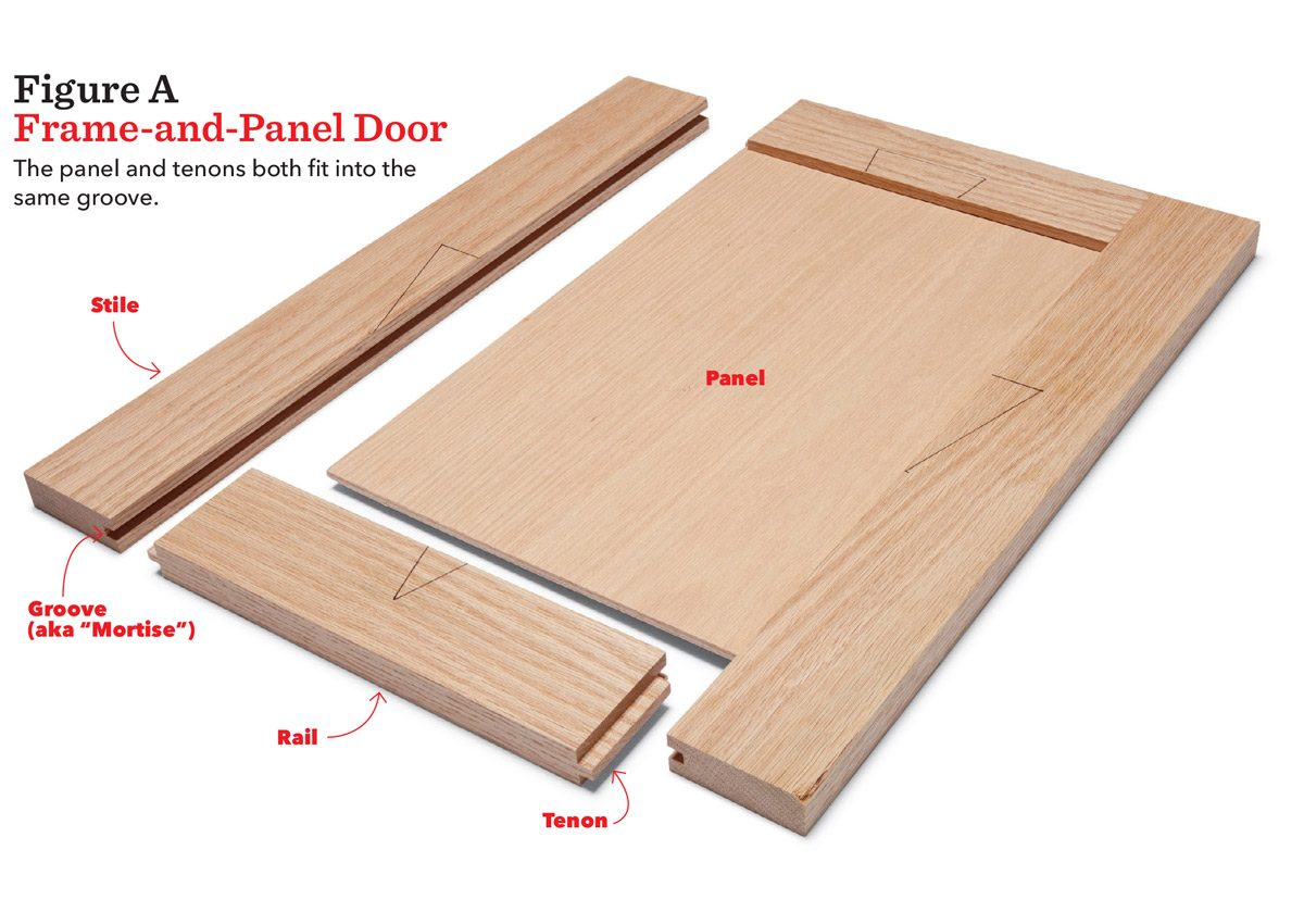 Diy Cabinet Doors How To Build And