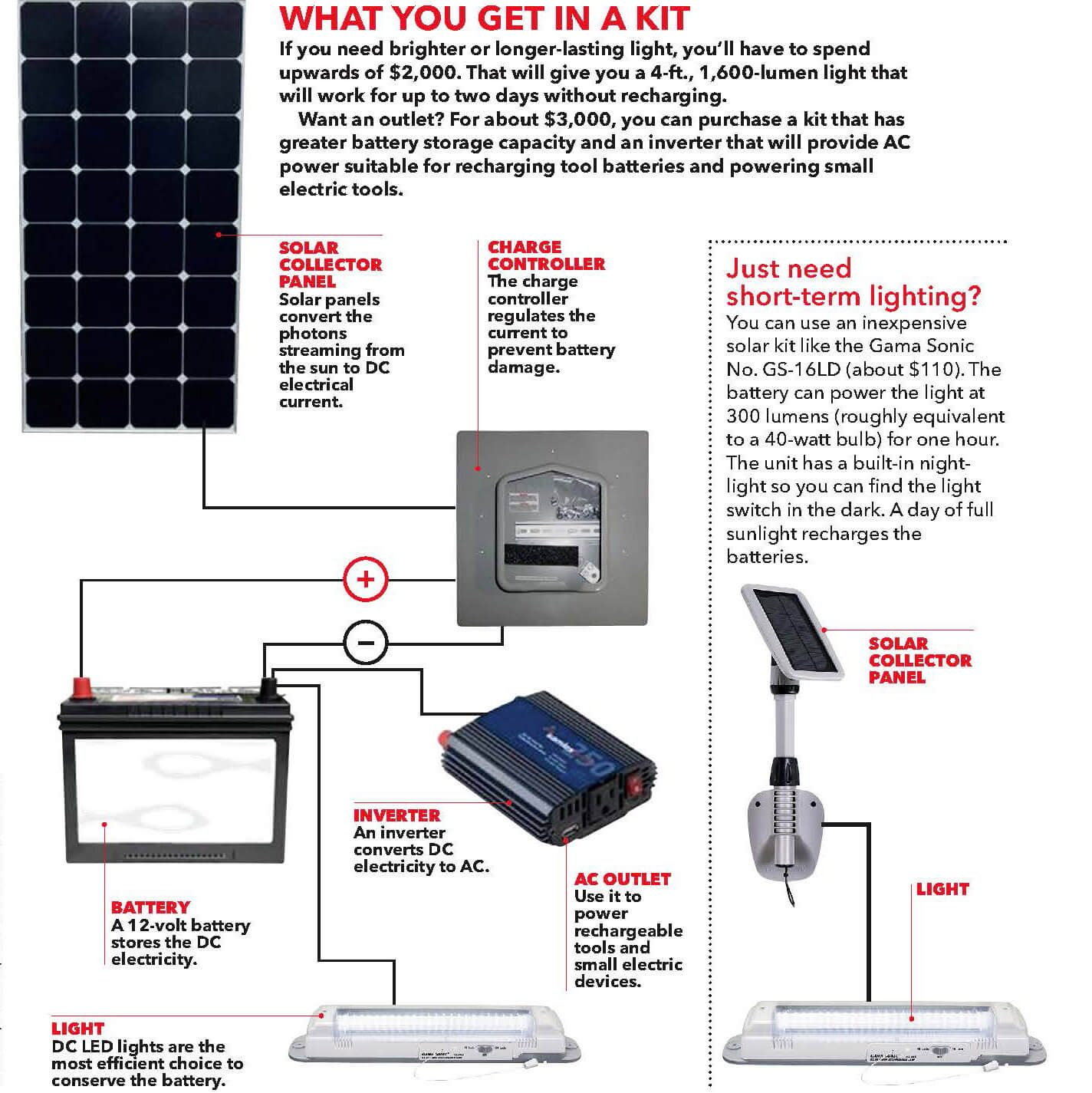 Add Solar Power To Your Shed The Family Handyman Garden Light Wiring Diagram Kits Eliminate Guesswork