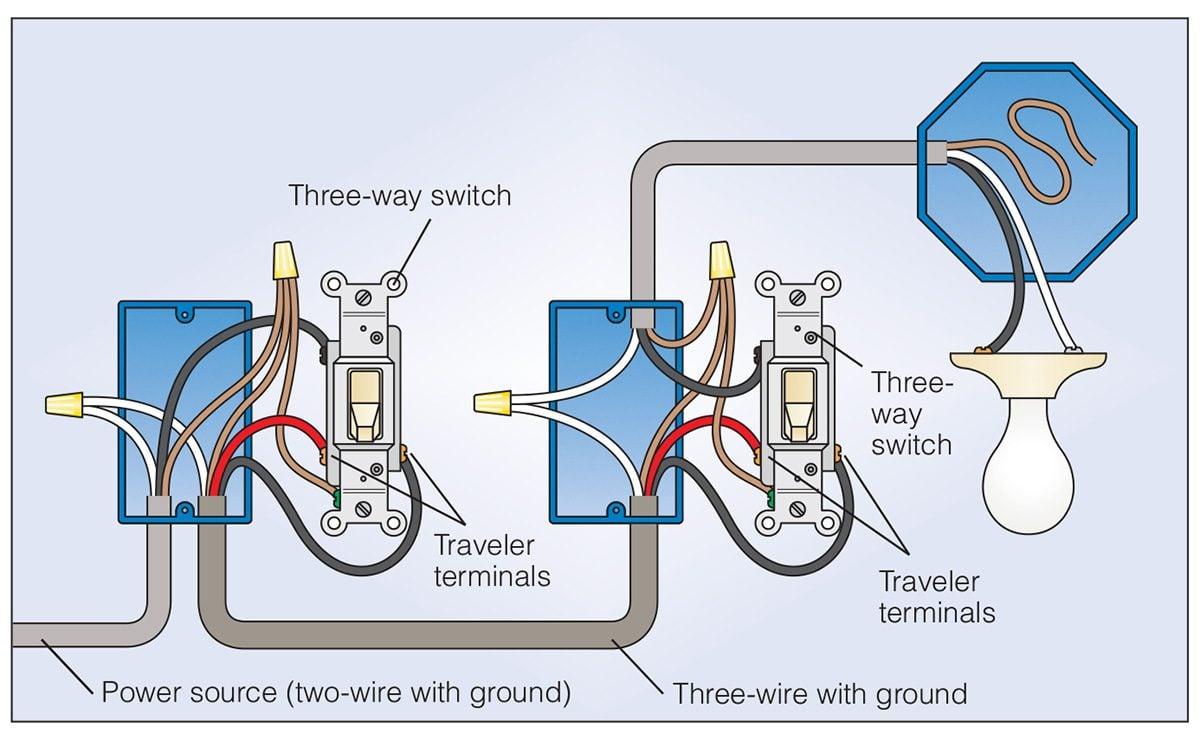 How To Wire a 3-Way Light Switch (DIY) | Family Handyman The Family Handyman