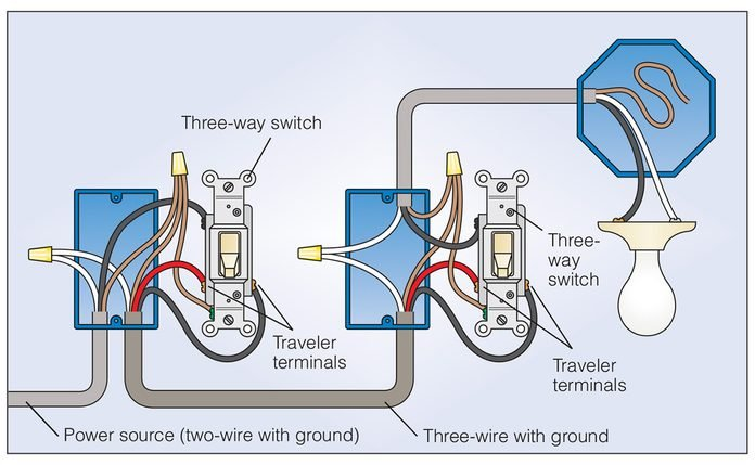 How To Wire a 3-Way Light Switch (DIY) | Family Handyman | Red Wire Single Pole Switch Diagram |  | The Family Handyman