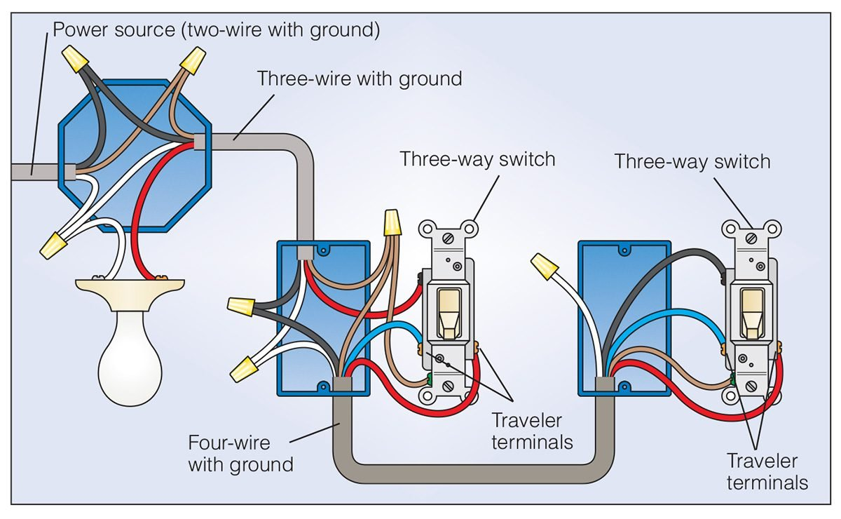 How To Wire a 3 Way Light Switch | Family Handyman  Lamp Fluorescent Fixture Wiring Diagram on