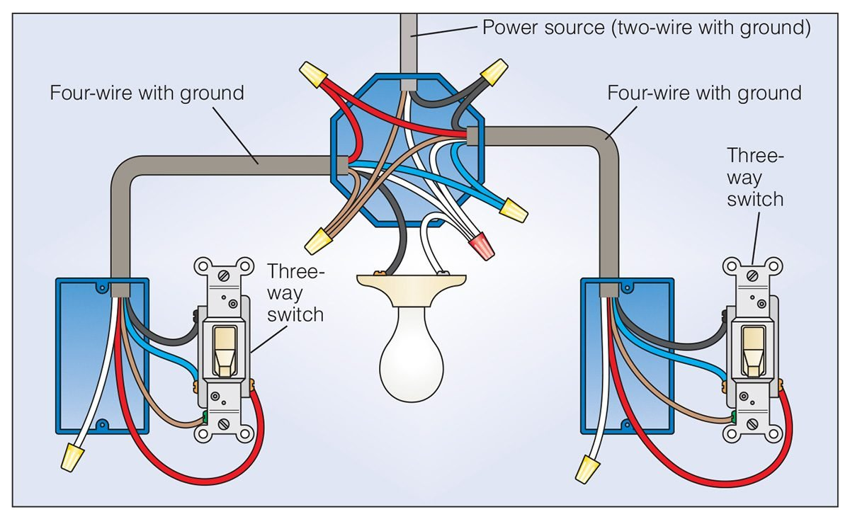 how to wire a 3 way light switch family handyman the family handymanfigure c three way switch wire diagram\u2014power to light switch with fixture between switches