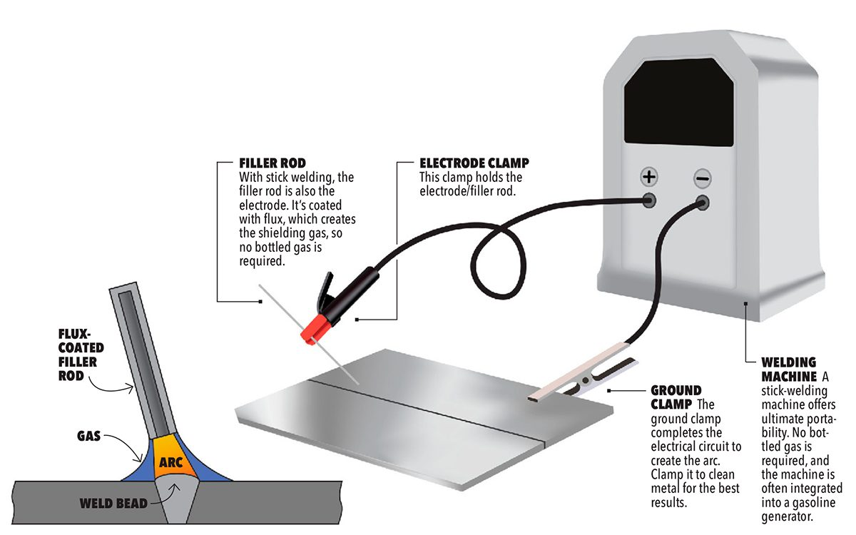 Heres What You Need To Know About Stick Welding Pros Cons Cost Equipment Diagram Illustration