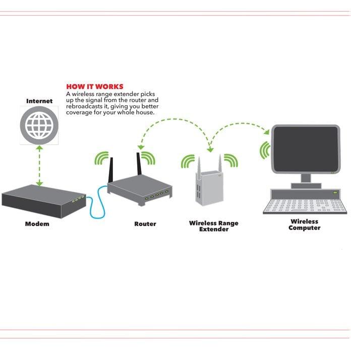 wi-fi range extender graph