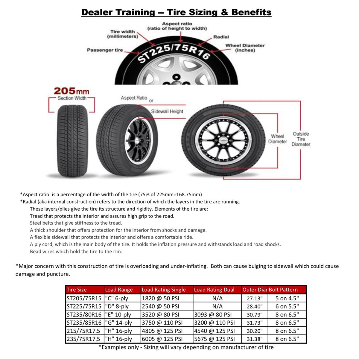 Tires spec chart | Construction Pro Tips
