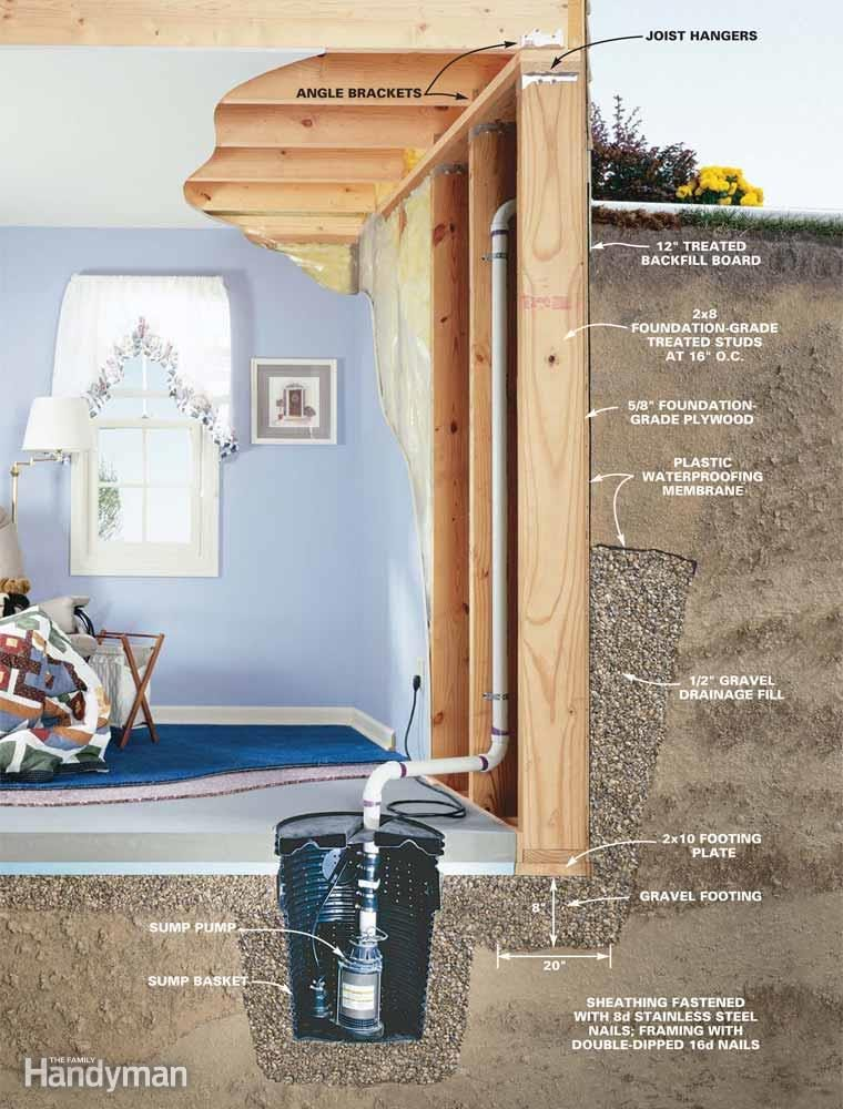 A Wooden Basement They're Better Than You Think The Family Handyman Interesting Basement Foundation Design