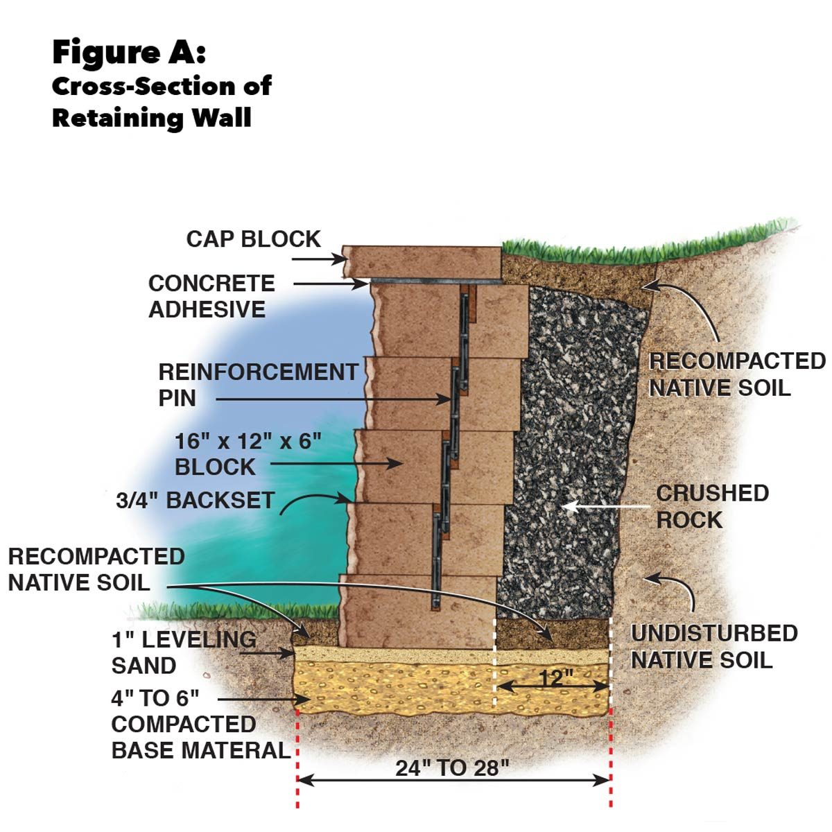 How To Build A Concrete Retaining Wall The Family Handyman