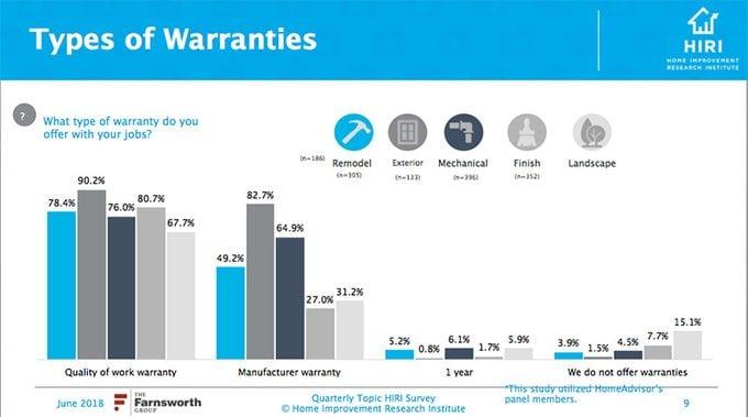 Type of Warranties Infographic   Construction Pro Tip