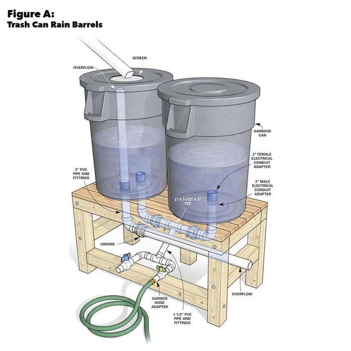 Figure a trash can rain barrels