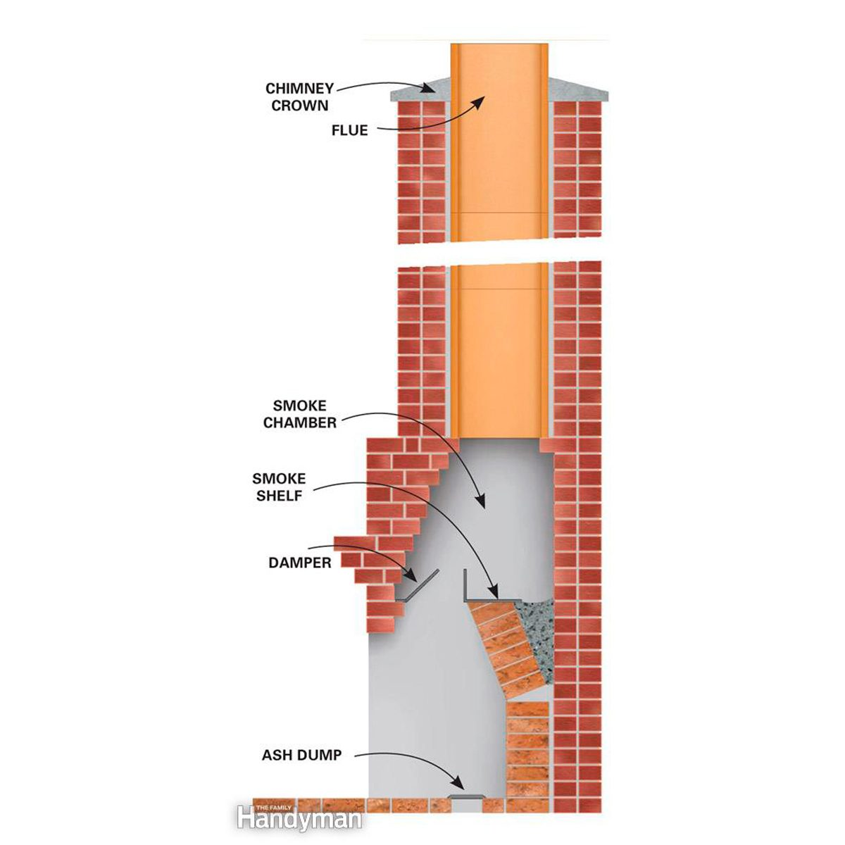 How To Clean A Chimney Family Handyman