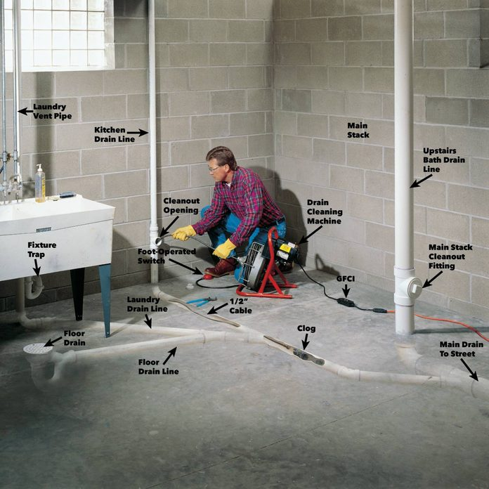 How To Unclog A Drain Tips From The, How To Tell If Basement Drain Is Clogged