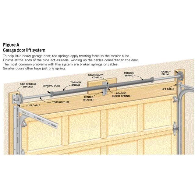 garage door lift system diagram