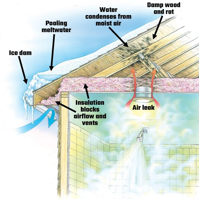 Diagram showing a poorly ventilated roof   Construction Pro Tips