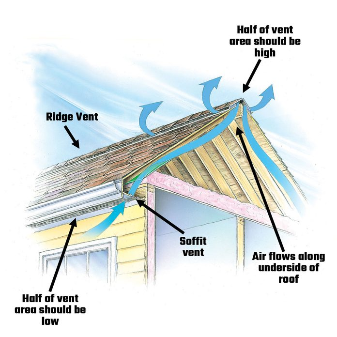 Diagram showing the airflow of a roof | Construction Pro Tips