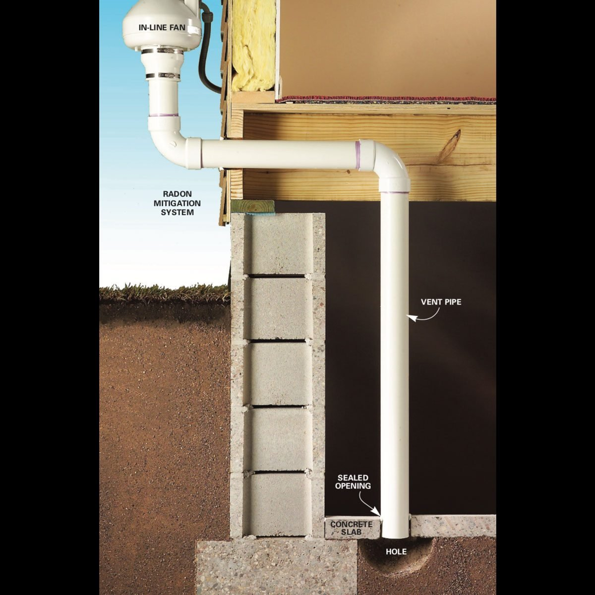 Radon Gas Remediation The Best Radon Mitigation Systems