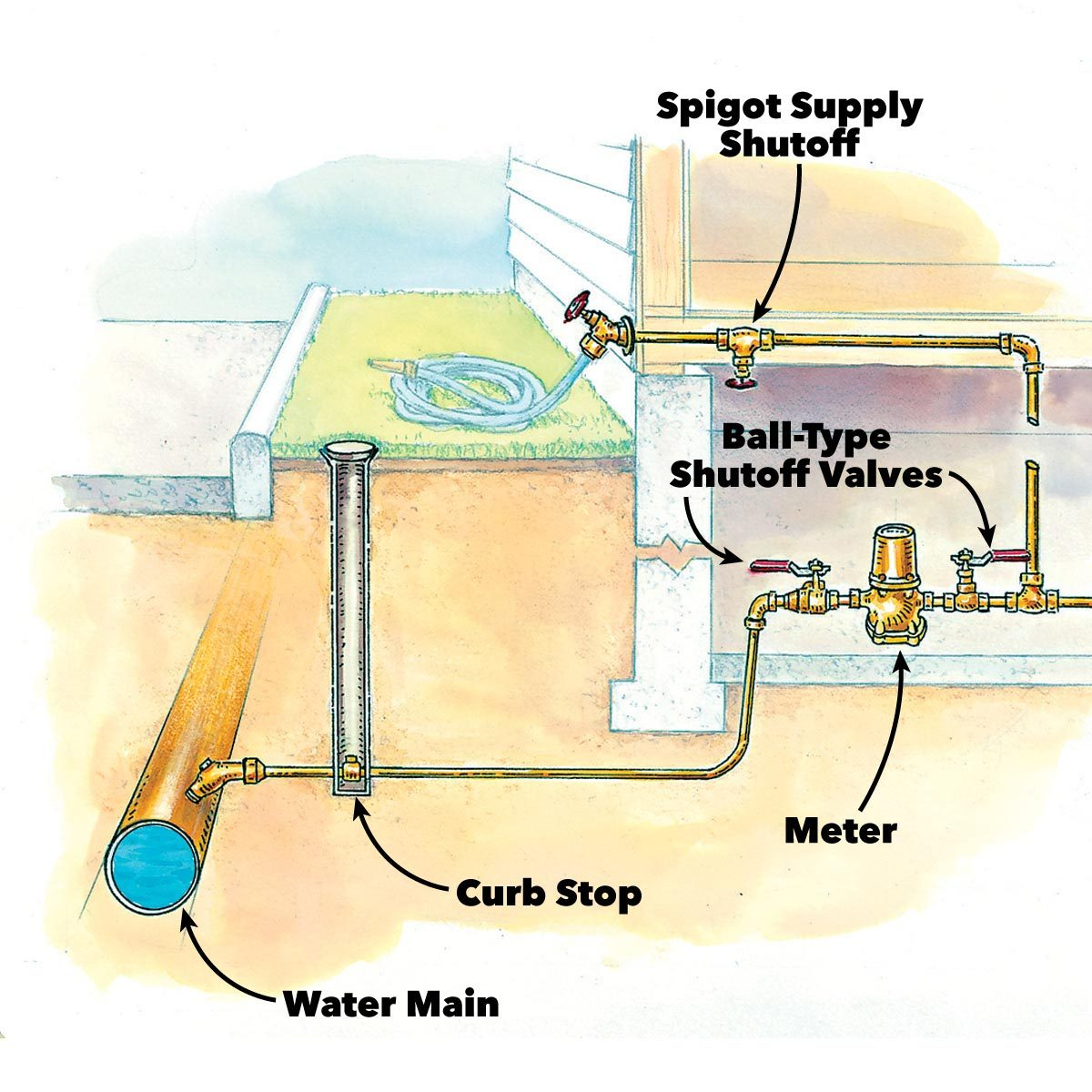 Ice Maker Water Line Diagram To Free Download Wiring Diagram