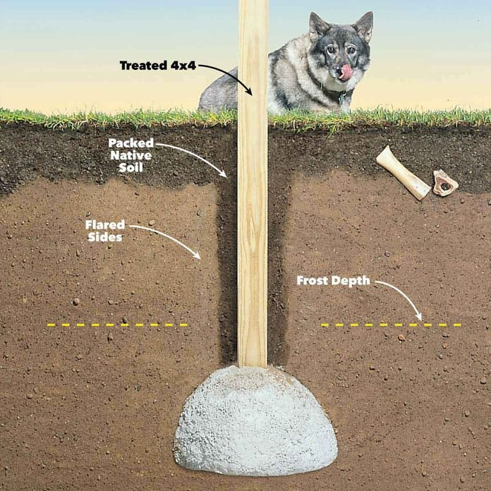 solid frost proof concrete footings post set in concrete